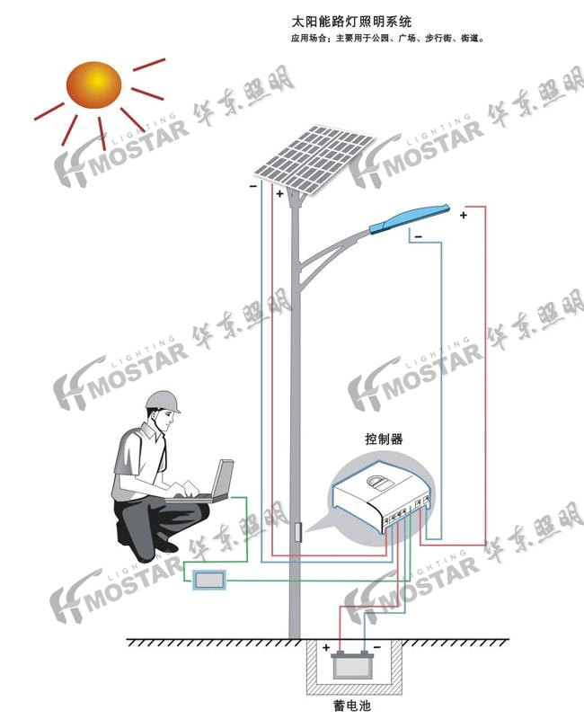 太阳能雷竞技app官网网址照明系统